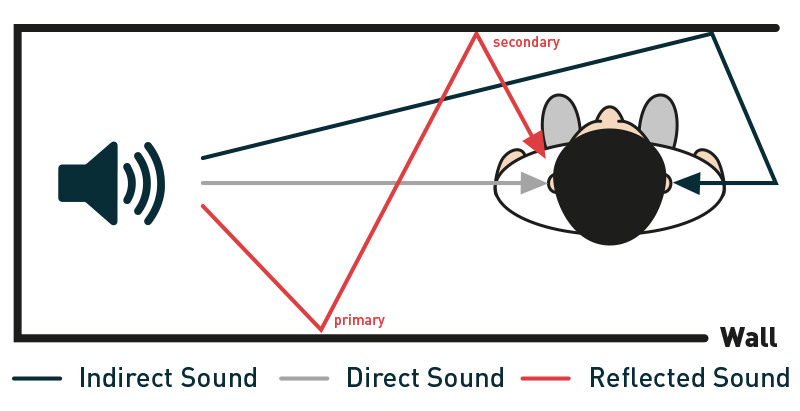 direct vs indirect sound